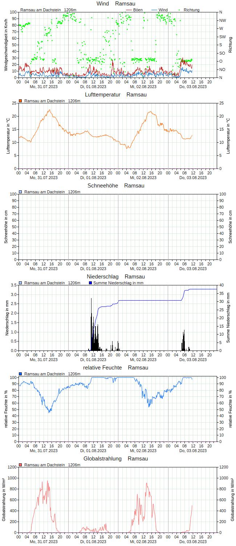 http://lawine-steiermark.at/content/stationen/chart/grafik3T/Ramsau.png